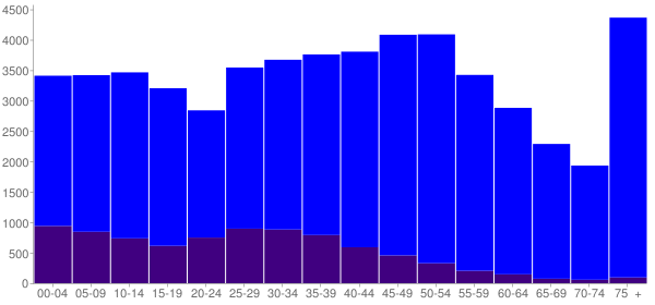 Graph: Population by Age and Hispanic or Latino Origin, 2010 Census - Mount Prospect, Illinois - Census Viewer