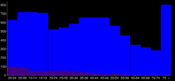 Graph: Population by Age and Hispanic or Latino Origin, 2000 Census - Hoquiam, Washington - Census Viewer