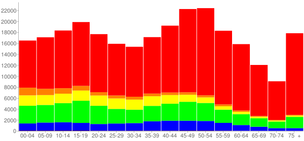 Graph: Population by Age and Race, 2010 Census - Atlantic County, New Jersey - Census Viewer
