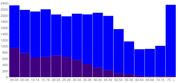 Graph: Population by Age and Hispanic or Latino Origin, 2000 Census - Wenatchee, Washington - Census Viewer
