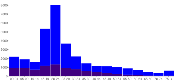 Graph: Population by Age and Hispanic or Latino Origin, 2010 Census - North Chicago, Illinois - Census Viewer