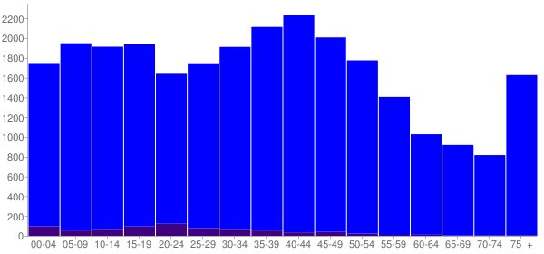 Graph: Population by Age and Hispanic or Latino Origin, 2000 Census - Marshall County, Tennessee - Census Viewer