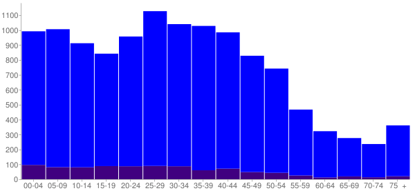 Graph: Population by Age and Hispanic or Latino Origin, 2000 Census - Justice, Illinois - Census Viewer
