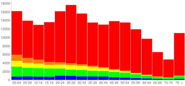 Graph: Population by Age and Race, 2010 Census - Des Moines, Iowa - Census Viewer