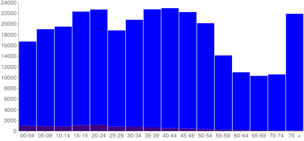 Graph: Population by Age and Hispanic or Latino Origin, 2000 Census - Albany County, New York - Census Viewer