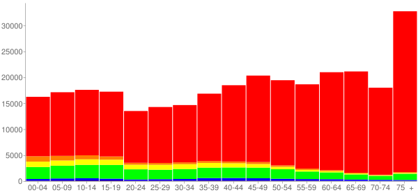 Graph: Population by Age and Race, 2010 Census - Lake County, Florida - Census Viewer