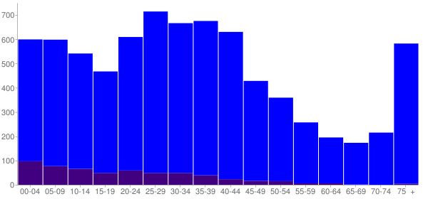 Graph: Population by Age and Hispanic or Latino Origin, 2000 Census - Rockville, Connecticut - Census Viewer