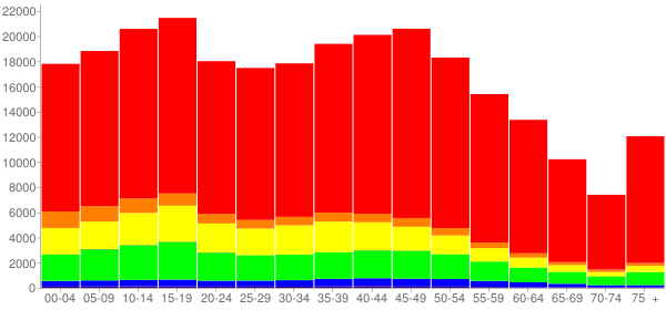 Graph: Population by Age and Race, 2010 Census - Osceola County, Florida - Census Viewer