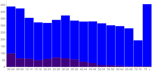 Graph: Population by Age and Hispanic or Latino Origin, 2010 Census - Ripley, Mississippi - Census Viewer