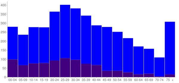 Graph: Population by Age and Hispanic or Latino Origin, 2010 Census - Groesbeck, Texas - Census Viewer