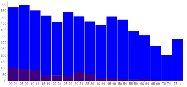 Graph: Population by Age and Hispanic or Latino Origin, 2010 Census - Catoosa, Oklahoma - Census Viewer