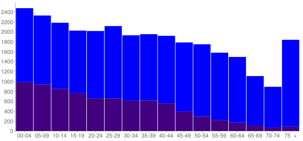 Graph: Population by Age and Hispanic or Latino Origin, 2010 Census - Cleburne, Texas - Census Viewer