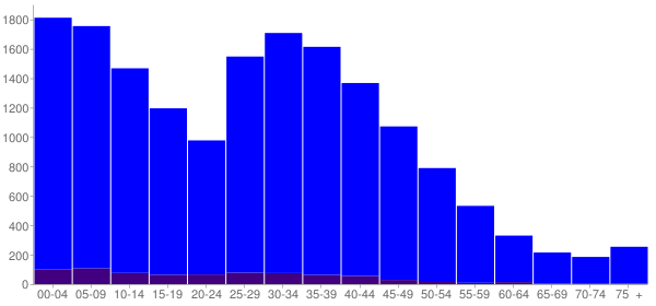 Graph: Population by Age and Hispanic or Latino Origin, 2000 Census - Orchards, Washington - Census Viewer