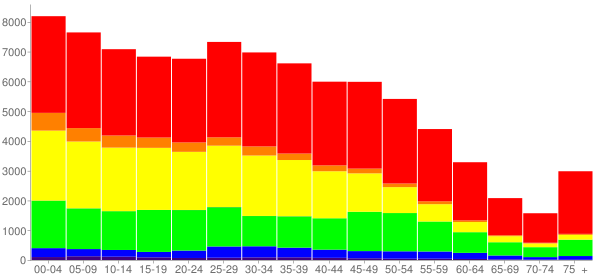 Graph: Population by Age and Race, 2010 Census - Waukegan, Illinois - Census Viewer