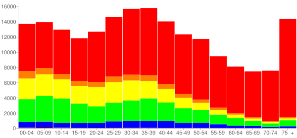 Graph: Population by Age and Race, 2000 Census - Yonkers, New York - Census Viewer