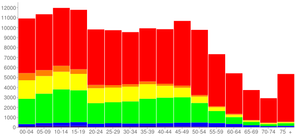 Graph: Population by Age and Race, 2010 Census - Mesquite, Texas - Census Viewer