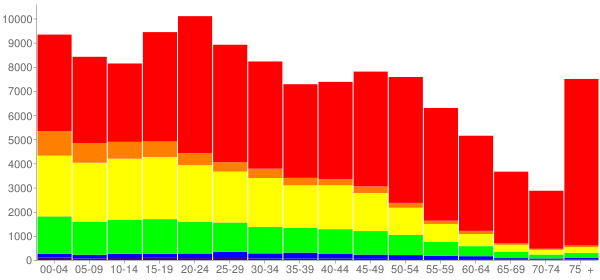 Graph: Population by Age and Race, 2010 Census - Allentown, Pennsylvania - Census Viewer