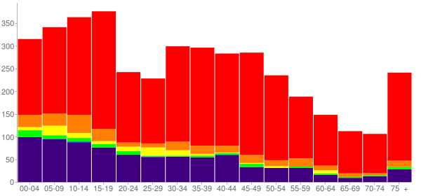 Graph: Population by Age and Race, 2000 Census - Fort Gibson, Oklahoma - Census Viewer