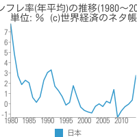 インフレ率(年平均)の推移 - 世界経済のネタ帳