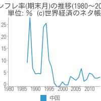 インフレ率(期末月)の推移 - 世界経済のネタ帳