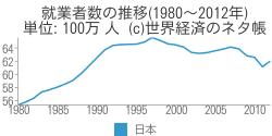 就業者数の推移(1980~2012年) - 世界経済のネタ帳
