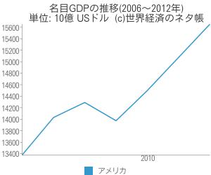 名目GDPの推移(2006~2012年) - 世界経済のネタ帳