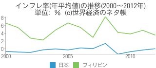インフレ率(年平均値)の推移(2000〜2012年) - 世界経済のネタ帳