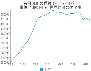 名目GDPの推移(1980~2012年) - 世界経済のネタ帳