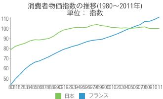 [世] 消費者物価指数の推移(1980~2011年)の比較(フランス、日本)