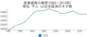就業者数の推移 - 日本経済のネタ帳