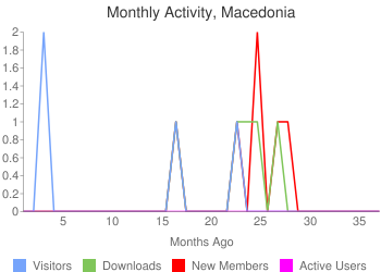Activity in the past 1134 days