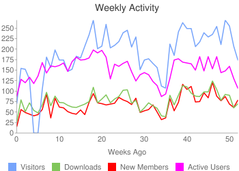 Activity in the past 364 days