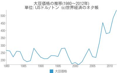 大豆価格の推移(1980~2012年) - 世界経済のネタ帳