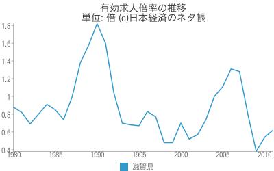 有効求人倍率の推移 - 日本経済のネタ帳