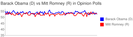 Chart of Barack Obama (D) vs Mitt Romney (R) in Opinion Polls
