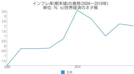 インフレ率(期末値)の推移 - 世界経済のネタ帳
