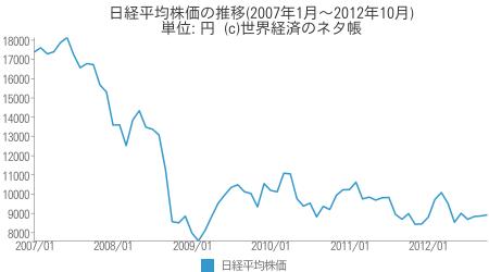 日経平均株価の推移(2007年1月〜2012年10月) - 世界経済のネタ帳