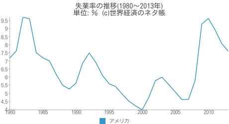 失業率の推移 - 世界経済のネタ帳