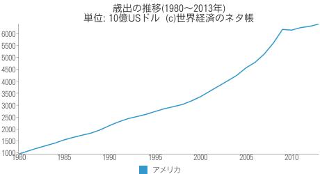歳出の推移 - 世界経済のネタ帳