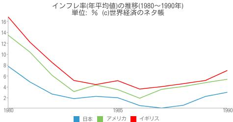 インフレ率(年平均値)の推移(1980~1990年) - 世界経済のネタ帳