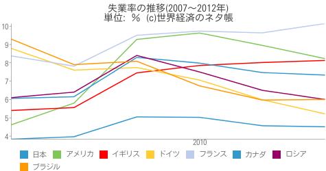 失業率の推移(2007~2012年) - 世界経済のネタ帳