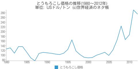 とうもろこし価格の推移(1980~2012年) - 世界経済のネタ帳