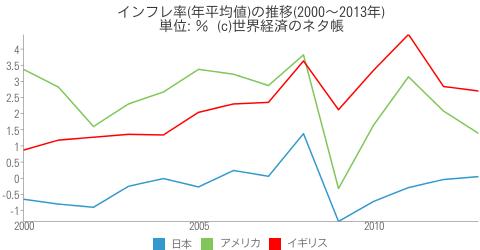 インフレ率(年平均値)の推移 - 世界経済のネタ帳