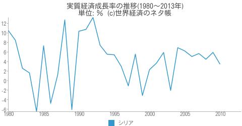 実質経済成長率の推移 - 世界経済のネタ帳