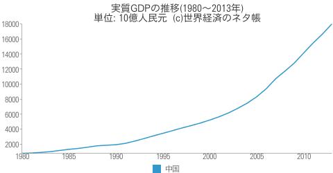 実質GDPの推移 - 世界経済のネタ帳