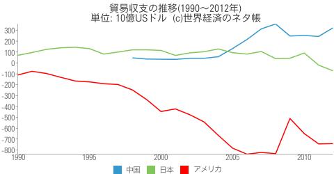 貿易収支の推移 - 世界経済のネタ帳