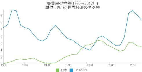 失業率の推移(1980~2012年) - 世界経済のネタ帳
