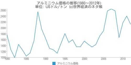 アルミニウム価格の推移(1980~2012年) - 世界経済のネタ帳