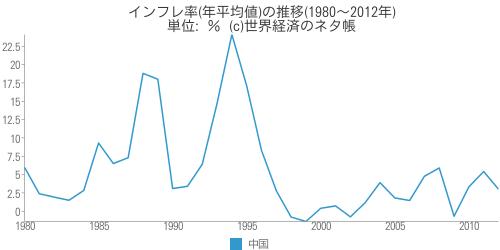 インフレ率(年平均値)の推移(1980~2012年) - 世界経済のネタ帳