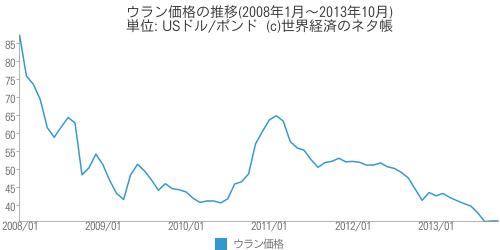 ウラン価格の推移 - 世界経済のネタ帳